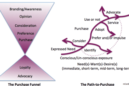 Following the Breadcrumbs to Guide People Through the Path-to-Purchase