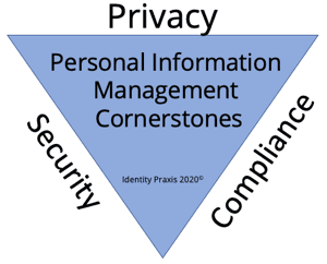 "IAPP Releases ""US State Comprehensive Privacy Law Comparison."" Why this is relevant to The Identity Nexus"